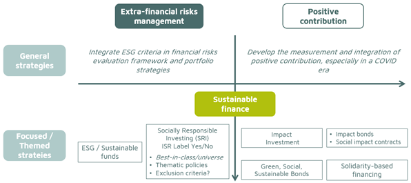 this image shows the spectrum of sustainable finance